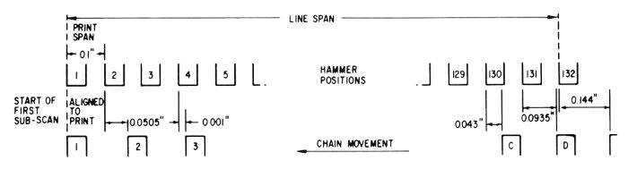 Spacing of hammers and characters on the chain in an IBM 1403 printer